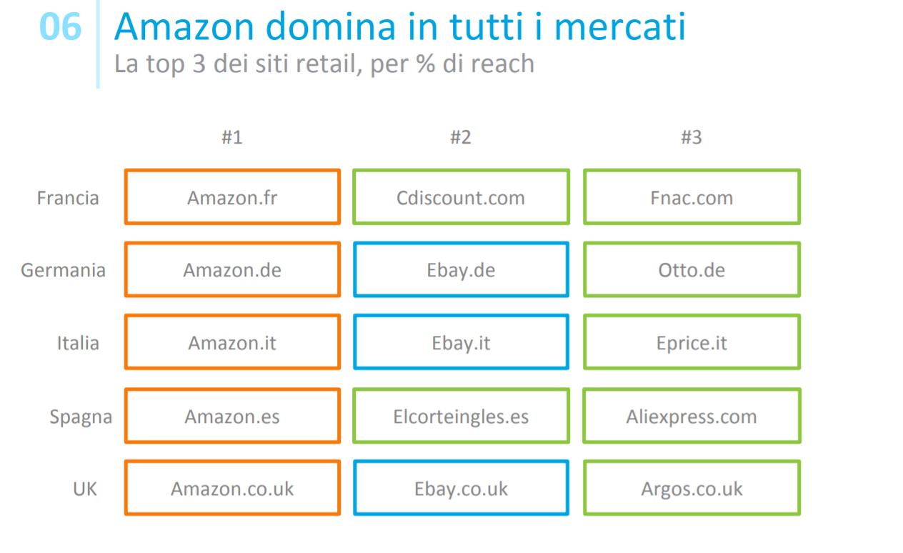 reputable site 7eb48 675c0 Vendite online, Amazon è il leader in Europa e ora insidia ...