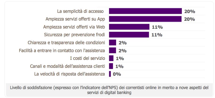 Digital Banking Index, 19 milioni di italiani usano il conto