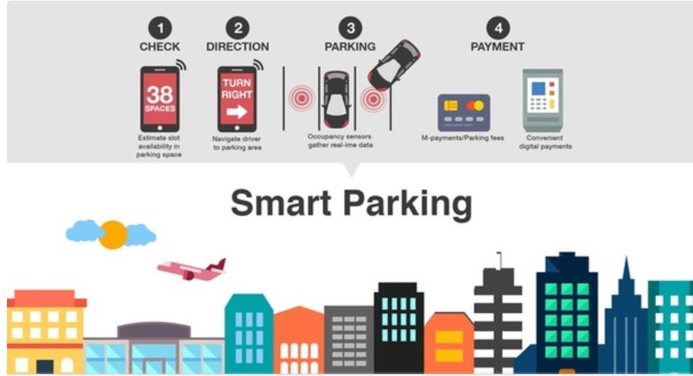 Schema funzionamento Smart Parking