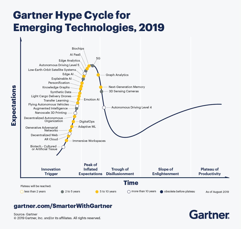 Innovazione Tecnologica Le Tendenze Di Hype Cycle 2019