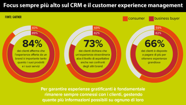connected-economy-customer-experience