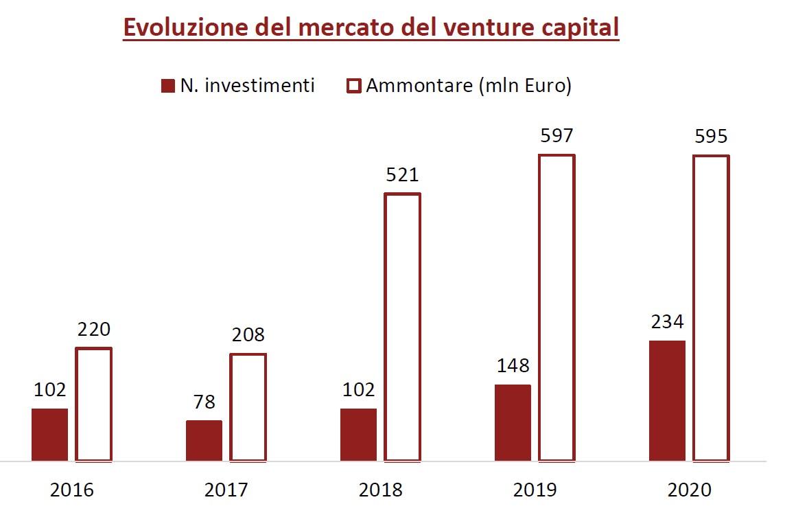 Venture Capital 2020